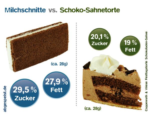 Foodwatch__Milchschnitte_Tortenvergleich